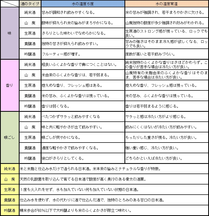 日本酒水割り作り方4