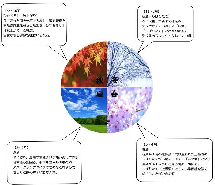 日本酒のバリエーション