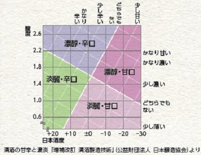 日本酒甘口-2
