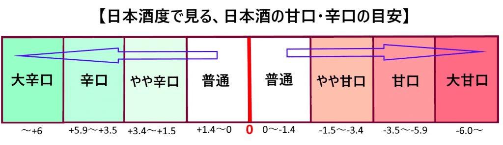 日本酒度一覧表
