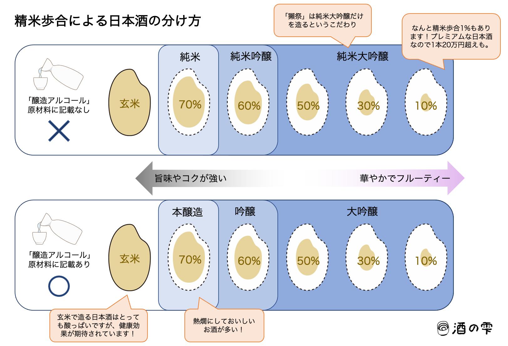 精米歩合による日本酒の分け方