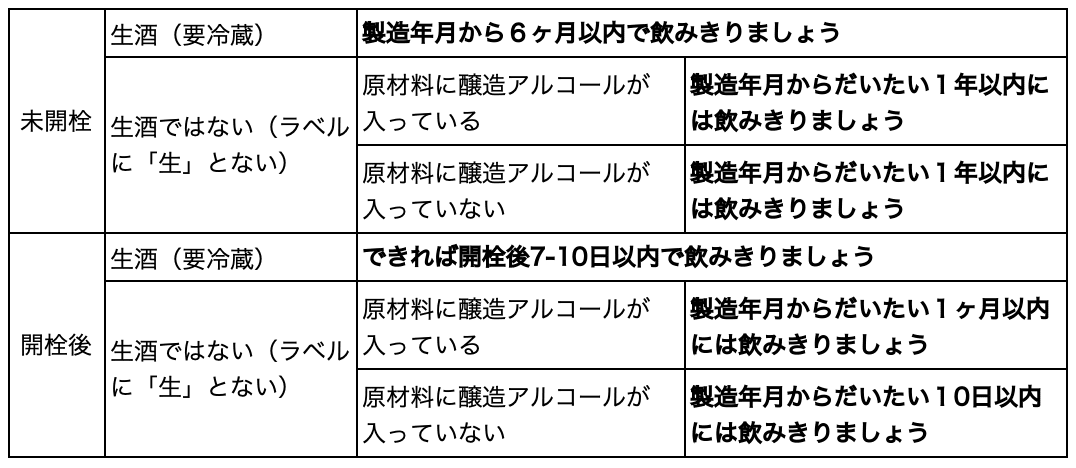 日本酒飲みきりの目安の表