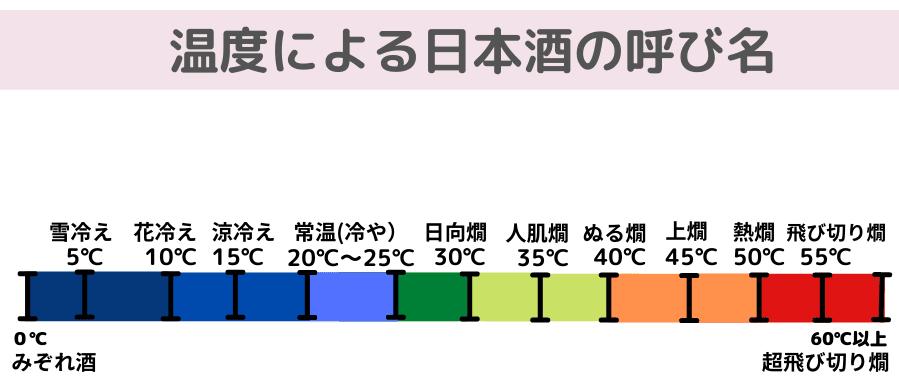 日本酒温度帯による呼び名画像
